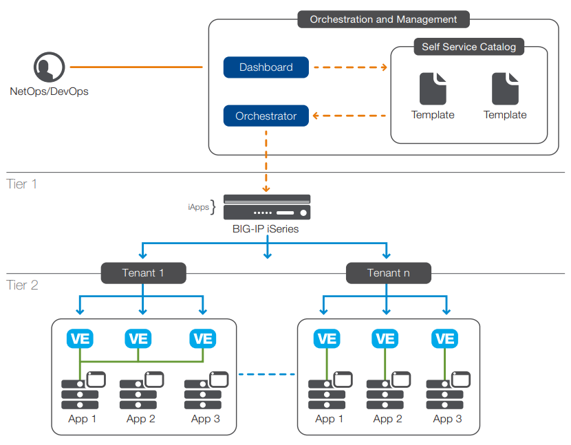 Figure 1: Orchestrated and automated deployment of app services in a two-tier private cloud architecture.