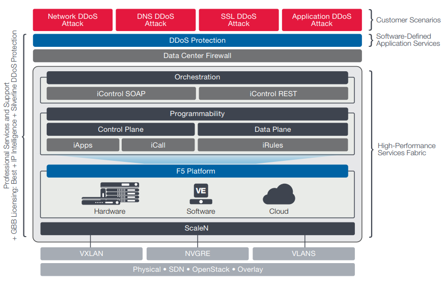 Figure 1: F5 provides a comprehensive DDoS solution with both on-premises protection and cloud-based Silverline DDoS Protection.