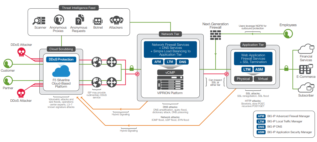 Figure 2: Divert traffic with Hybrid Signaling to Silverline DDoS Protection for cloud-scrubbing when your network is under attack, or use it to continuously scrub all traffic to prevent a DDoS attack from ever reaching your network.