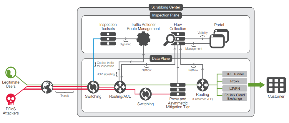 Figure 3: Silverline DDoS Protection multi-layered cloud-scrubbing technologies.