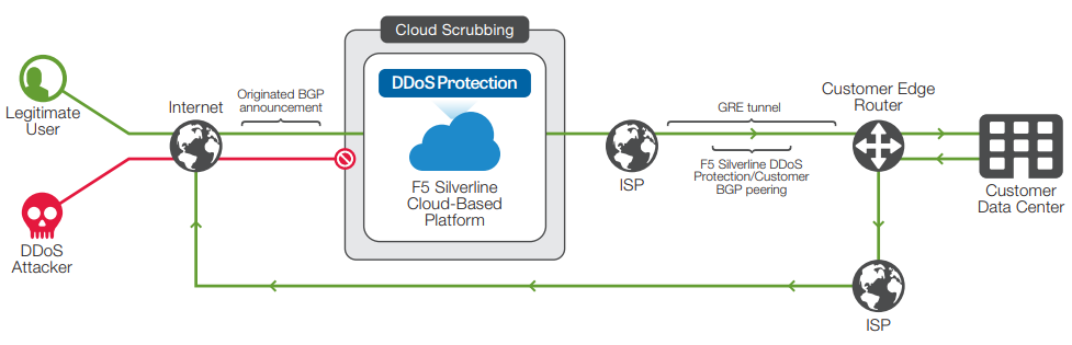 F5 routed mode leverages BGP and GRE tunnels to offer DDoS protection to your network.