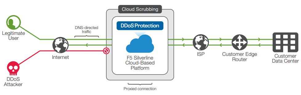 Protect your applications by making a DNS change to direct traffic through Silverline DDoS Protection.