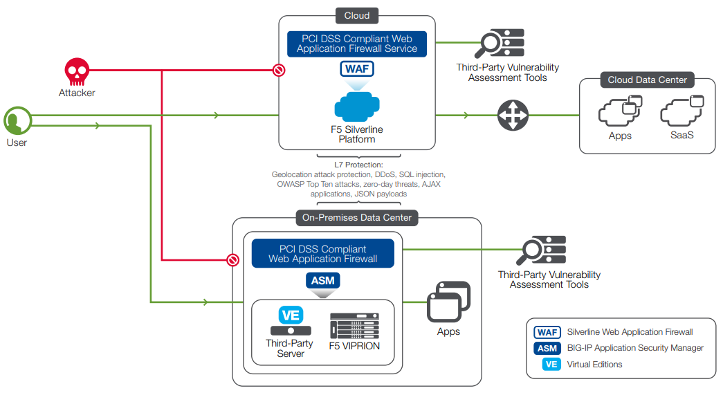 Figure 1: The Silverline Web Application Firewall service protects web applications no matter where the app is hosted—in the private cloud, the public cloud, or a physical data center.