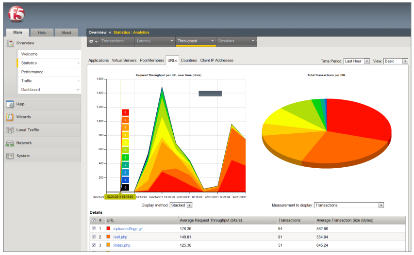 F5 Analytics provides real-time, application-level statistics.