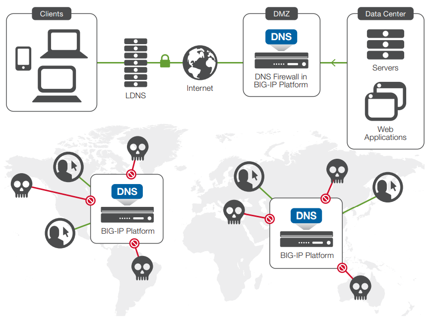 BIG-IP DNS keeps apps available with firewall services protecting DNS infrastructure from highvolume attacks and malformed packets.