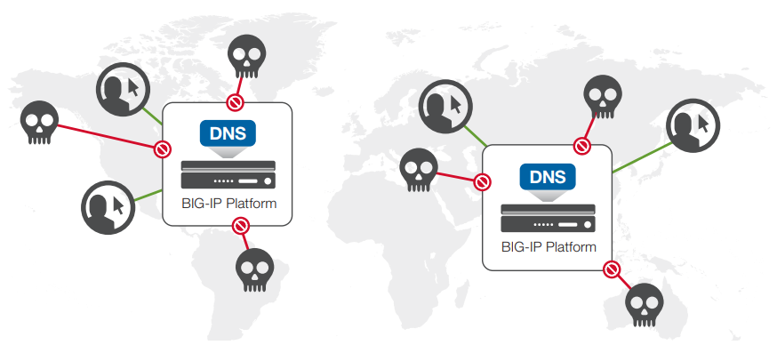 BIG-IP DNS and IP Anycast integration distributes the DNS request load by directing single IP requests to multiple local devices.