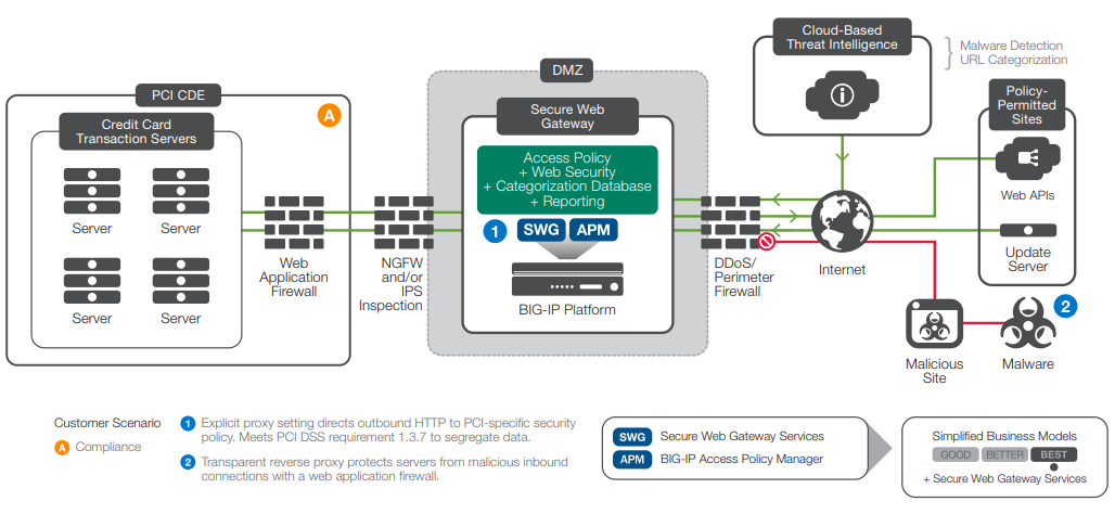 A PCI CDE deployment of the F5 solution